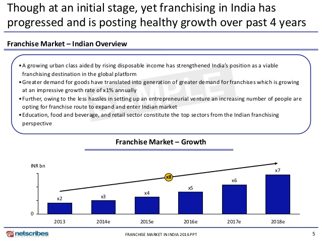 Ppt – preschool franchise in india powerpoint presentation | free.